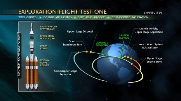 EFT-1_mission_diagram