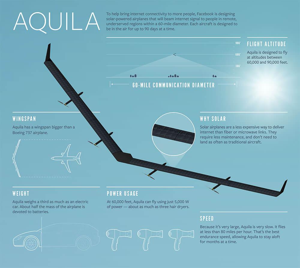 22-Aquila-Infographic