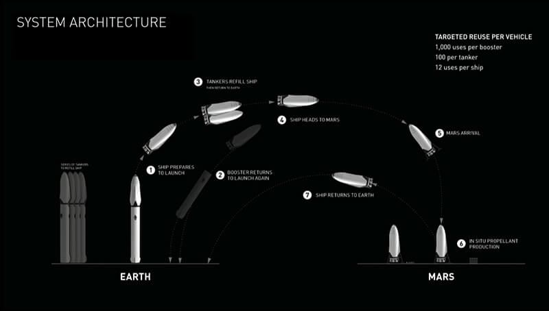 spacex-interplanetary-transport-system-3