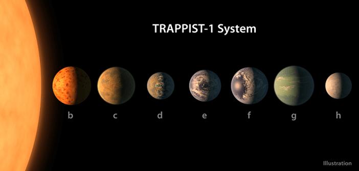 นาซ่าค้นพบระบบดาวเคราะห์ชื่อว่า 'แทรพพิสต์-1' (TRAPPIST-1) อยู่ห่างจากโลก 40 ปีแสง