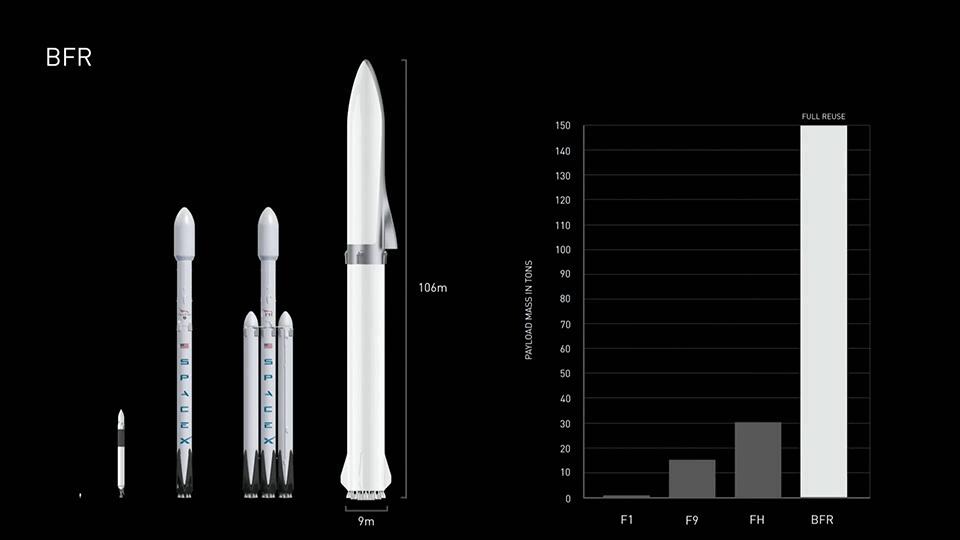 เปรียบเทียบขนาดจรวด Falcon 1 , Falcon 9 , Falcon Heavy และจรวด BFR