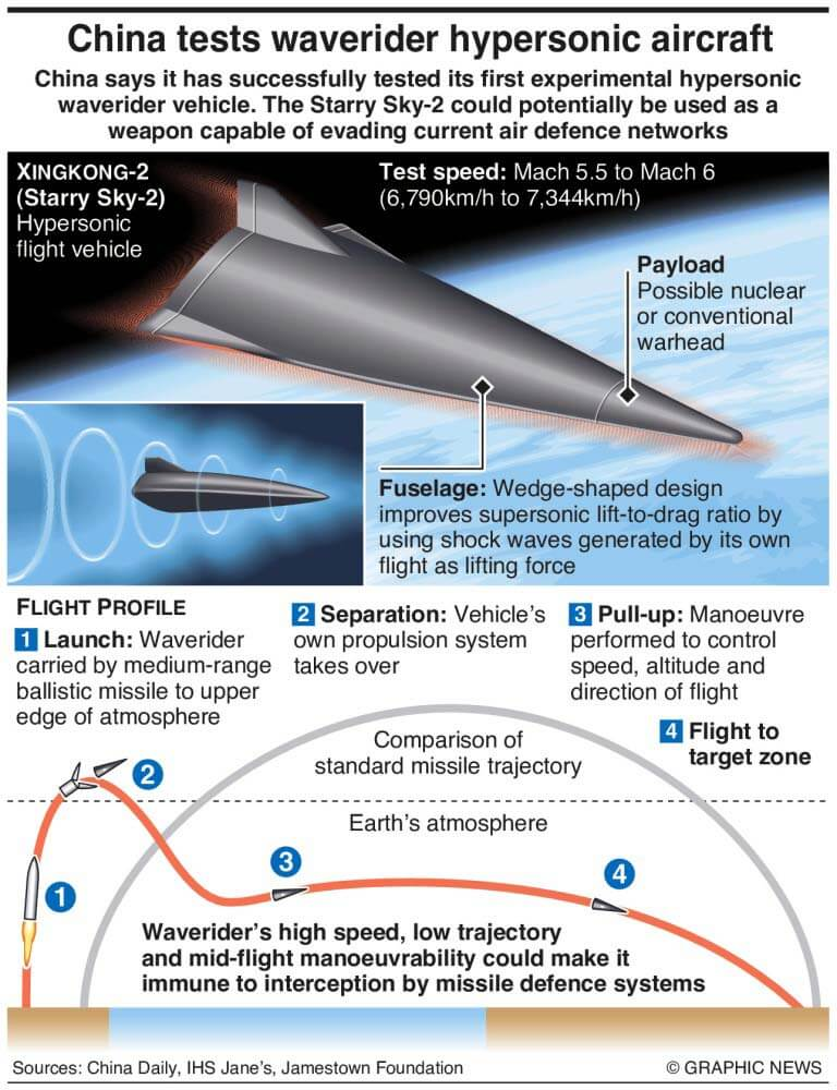 Infographic China Hypersonic Aircraft Starry Sky-2