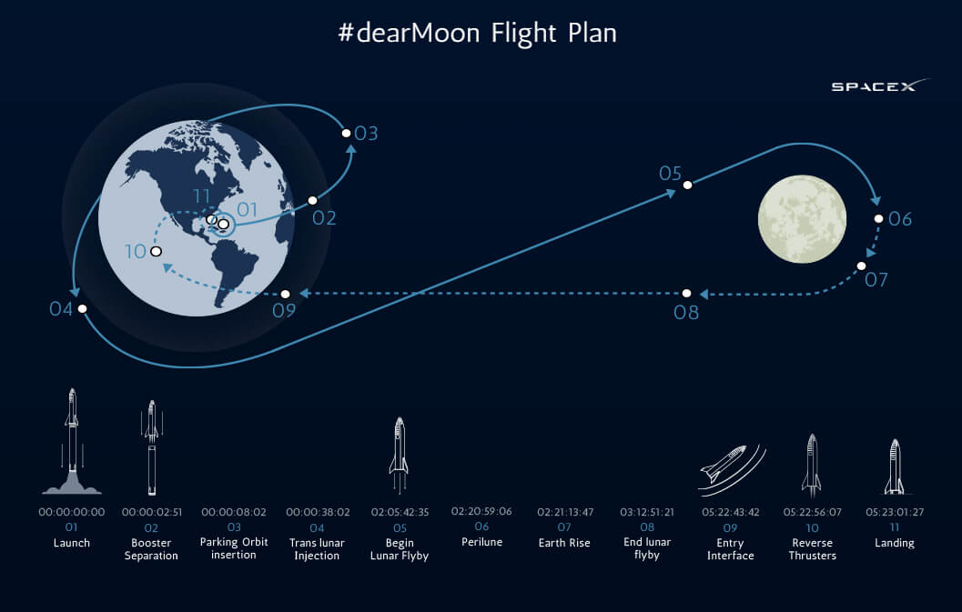 spacex-dearmoon-flight-plan-bfr